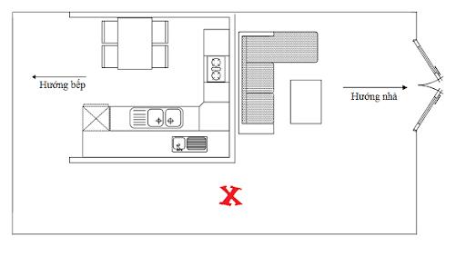Xác định hướng và tọa phòng bếp
